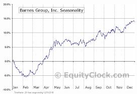 Barnes Group Inc Nyse B Seasonal Chart Equity Clock