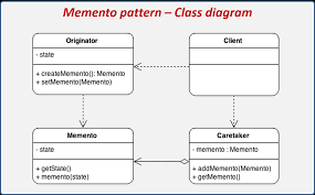 Memento Pattern