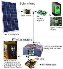 Ark invest rolled out its research of scalable bitcoin mining using solar and battery power for an environmental friendly mining. How To Mine Nxt Is A Solar Powered Mining Rig Possible Loulou