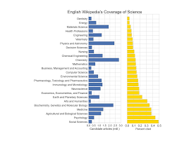 Amplifying The Impact Of Open Access Wikipedia And The Diffusion Of