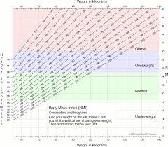 Bone Mass Chart Prototypic Bone Mass Chart Lbs 2019