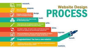 Website Design Workflow Chart Websitedesign Design Process Flow Chart Digitalsanjeev