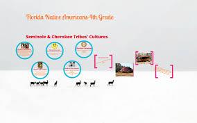Creek And Cherokee Venn Diagram Florida Native Americans Seminole Cherokee Tribes By