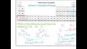 Ionization Energy Chart Example Trend In Second Ionization Energy