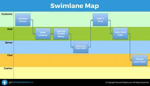 Six Sigma Flow Chart Example Swimlane Map Aka Deployment Map Or Cross Functional Chart