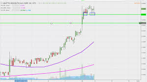 Abattis Bioceuticals Corp Attbf Stock Chart Technical Analysis For 04 10 17