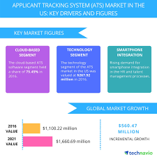 Ats Applicant Tracking System Applicant Tracking System Market In The Us Trends And