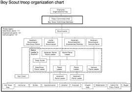 21 Images Of Troop Organizational Chart Template To Fill
