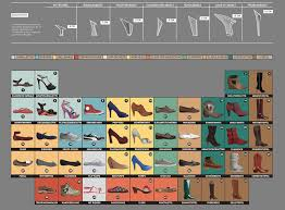 Periodic table of shoes | Fashion/Beauty Infographics | Pinterest ...