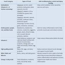 Body Injury Chart Anti Inflammatory Foods Injury Healing Through Nutrition