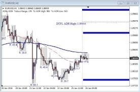 Decision Time For The Eur Usd Fx Market Analysis 1 26 16