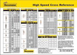 Bussmann Cross Reference Chart Cooper Bussmann Fuse Chart Fuse Cross Reference
