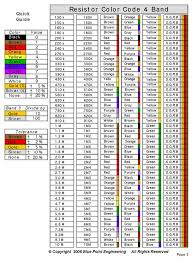 Download Resistor Color Code Chart 2 For Free Tidyform - Download ...