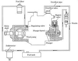 diesel engines mechanical fuel systems 9 typical small engine distributor type system yanmar diesel