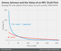 Nfl Trade Chart The Only Way To Beat The Nfl Draft Trade With Someone Who