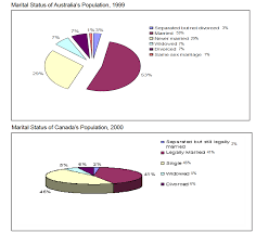 Canada Population Pie Chart The Two Pie Charts Below Show The Marital Status Of