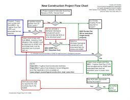 Business Sales Process Chart Sales Process Map Template Jasonkellyphoto Co