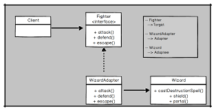 Design Pattern Facade Example Javarevisited Adapter Design Pattern In Java With Example