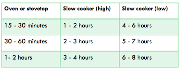 Oven To Slow Cooker Conversion Chart Slow Cooker Conversion Chart Planning With Kids