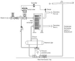 similiar furnace condensate pump schematic keywords condensate pump piping diagram condensate image about wiring