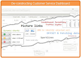 excel service creating customer service dashboard in excel part 3 of 4 chandoo