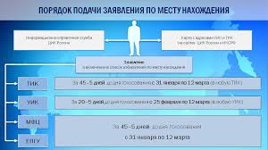 МФЦ Владимир  Источник vladizbirkom ru