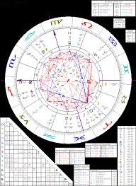Astrology Of Marlon Brando With Horoscope Chart Quotes