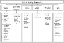 Bank Of America Organizational Chart 10 K