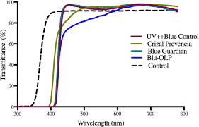Crizal Availability Chart 2018 The Effect Of Blue Blocking Lenses On Photostress Recovery