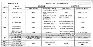 Freq Range Chart Introduction To Radio Equipment Chapter 21