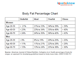 Army Bf Chart Reasonable Fat Percentage Chart Body Fat Photo Chart Army