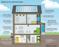 Small Picture Best 25 Zero energy building ideas on Pinterest Modern