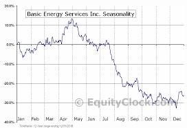 Basic Energy Services Inc Nyse Bas Seasonal Chart
