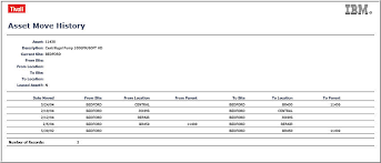 format of a management report ibm maximo asset management report templates