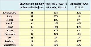 Best Jobs For Mba Where Are The Mba Jobs The Worlds 20 Biggest Markets Topmba Com