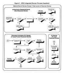 Medicaid Retrospective Review Process Inpatient 2010 07