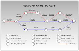 Pert Chart Critical Path Pert Cpm And Wbs Charts