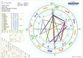 How To Do My Natal Chart This Is My Natal Chart What Do You See Askastrologers
