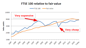 ftse 1000 chart ftse 100 valuation and forecast to mid 2018 uk value investor