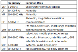 Radio Wave Frequency Chart Radio Wave Definition Spectrum Uses Video Lesson