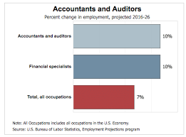 Accounting Career Progression Chart Cpa Salary Guide 2019 Find Out How Much Youll Make