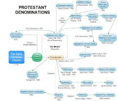 All Christian Denominations Chart Pin On Christianity Today