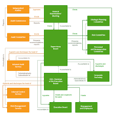 Corporate Governance Structure Chart Corporate Governance Structure