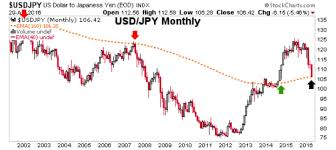 Usd Jpy Monthly Chart Usd Yen And An Inflation Trade Update Kitco News