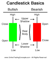 charting candlesticks candlestick charts and patterns
