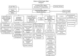 Maryland Department Of Information Technology Organizational