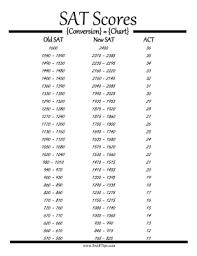 Sat Test Scores Conversion Chart