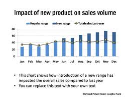 presentation charts and graphs sales reporting charts