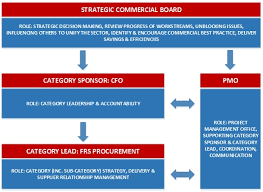 Mod Capability Sponsor Organisation Chart Strategic Commercial Board