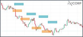 Forex Trading Market Trade Forex In Australia Axitrader